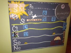 Takto vypadá naše nástěnka aktuálně. Magnetky jsou u dnů, ty co nepoužíváme ten týden, jsou na straně. Magnetky: cvičení, popeláři, plavání, E-tj. kamarádka Eliška, D-L a M-P jsou bábi a děda (nenásilně se učíme písmenka), školka, výlet, chata.